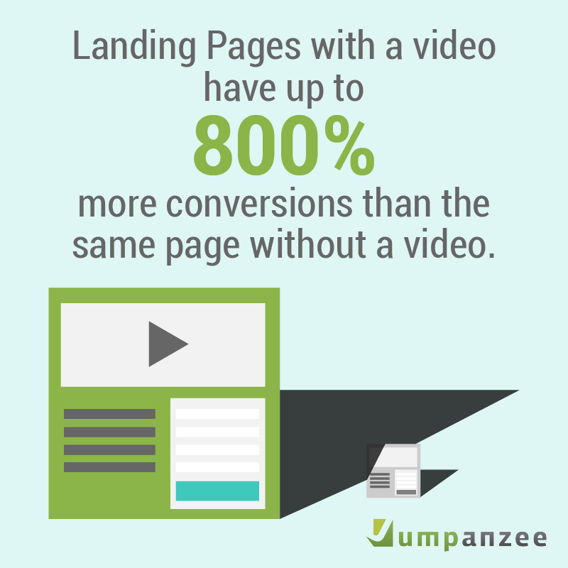 explainer video infographic - increase conversions by 800%