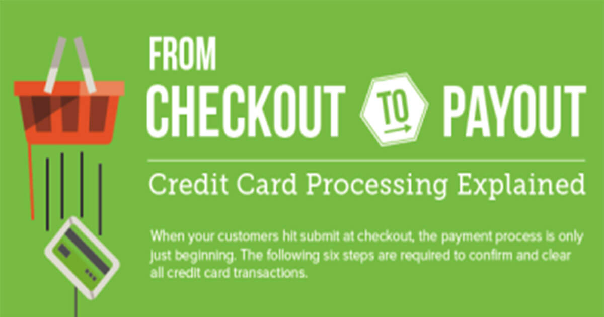 How Does Payment Processing Work - Infographic